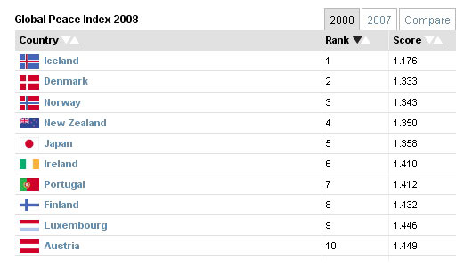 Global Peace Index 2008