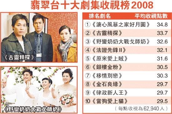 Hong Kong TVB series ratings 2008 chart