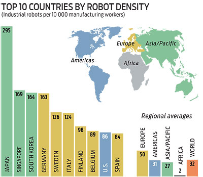 Top 10 countries by robot density