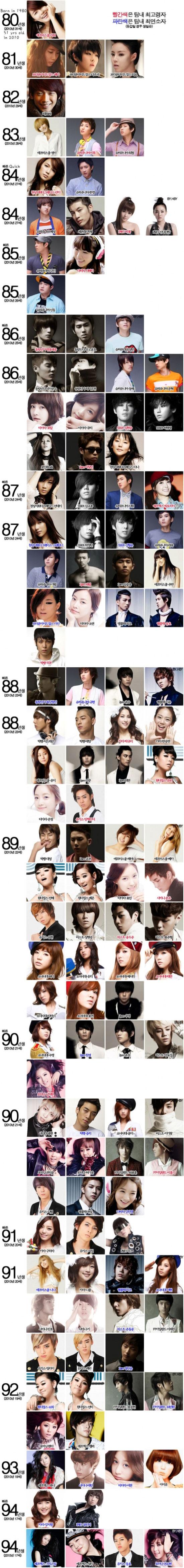 K-pop idols age chart