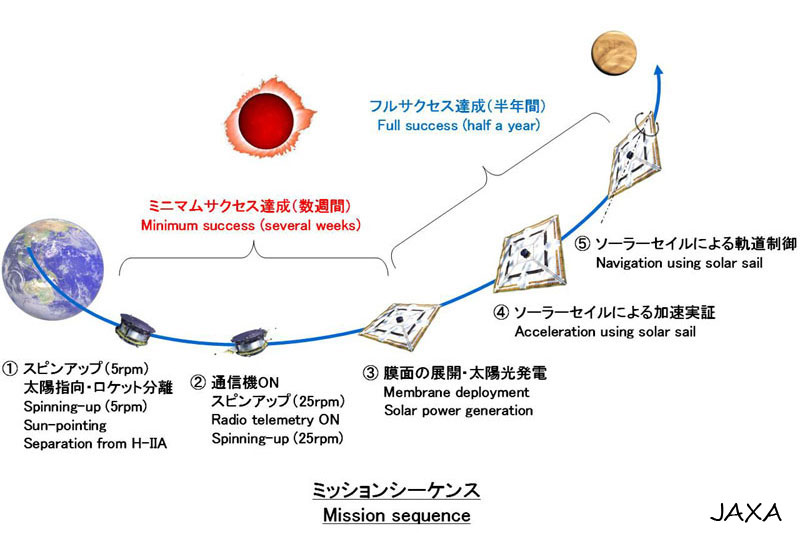 Japan IKAROS solar sail mission sequence