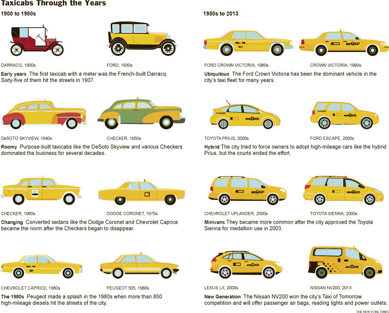 New York City taxicab history