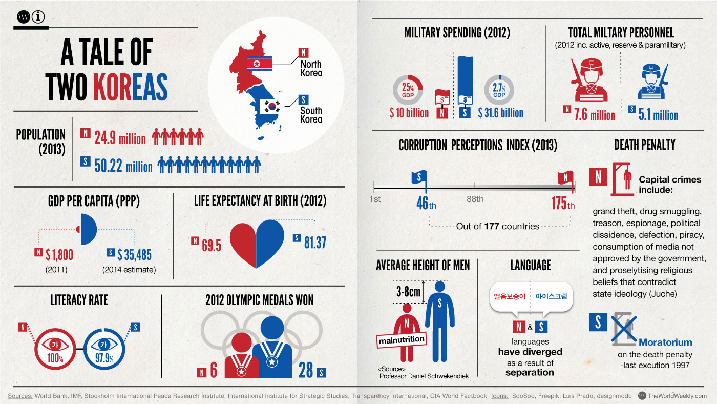 blog archives s asian blog  vs south korea infographic