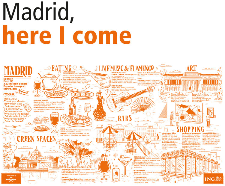 ING Group cities in a click Madrid